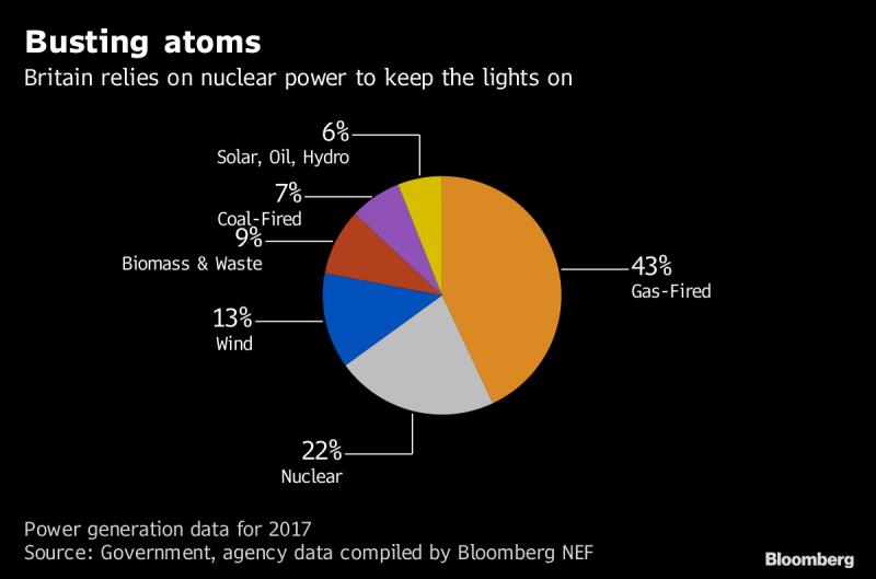 U.K's Nuclear Future Fades as Hitachi Exit Follows Toshiba