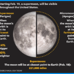 Supermoon? Snow Moon? Full moon? Whatever you call it, a lunar spectacle is coming soon