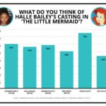 SURPRISE!!!!! Poll Reveals that Most Who Are Against Halle Bailey Being Cast as Ariel in 'The Little Mermaid' Are Republicans